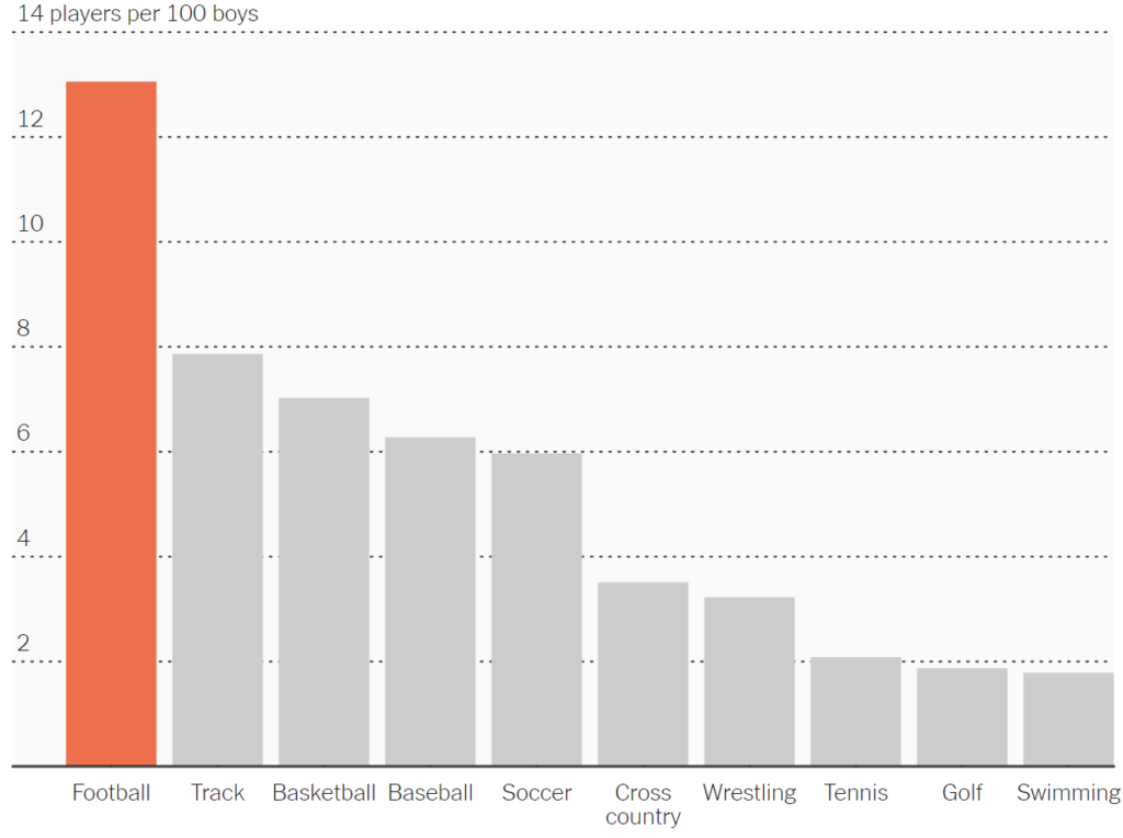 Most popular high school sport